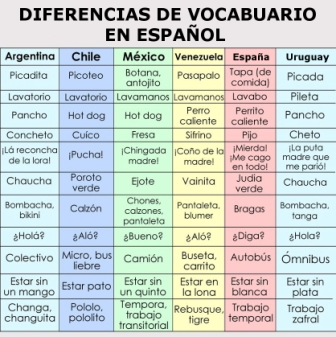 diferencias vocabulario español