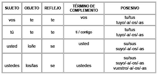 español América España latino