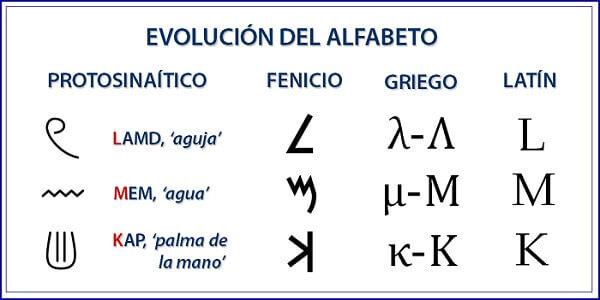 evolución del alfabeto